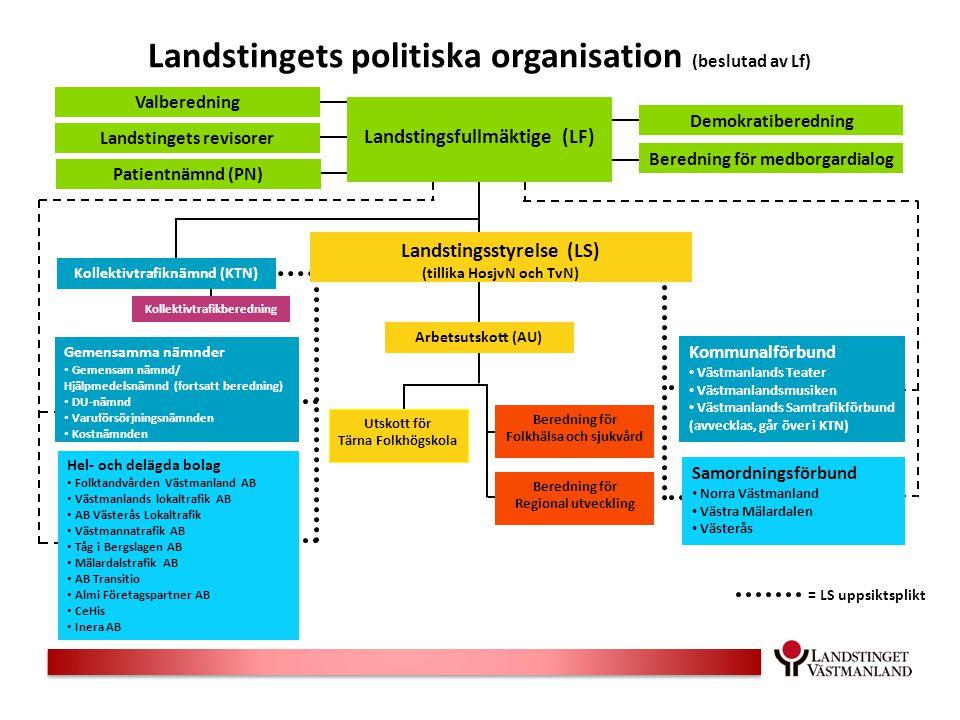 Landstingets politiska organisation (beslutad av Lf)