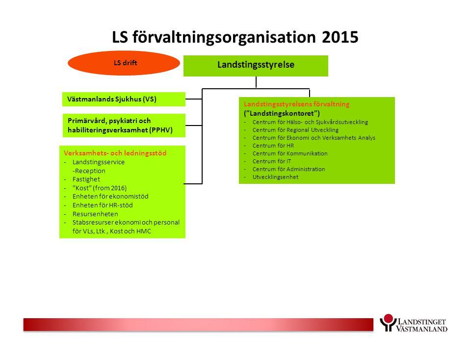 LS förvaltningsorganisation 2015