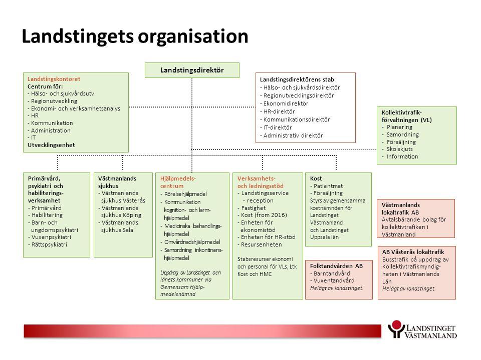 Landstingets organisation
