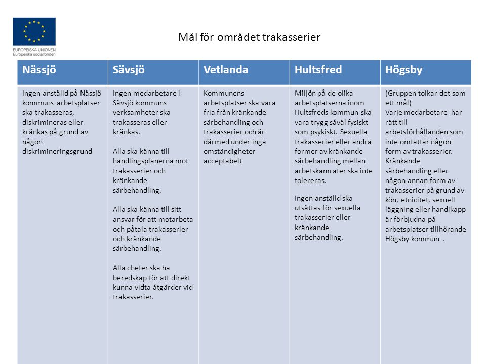 Mål för området trakasserier Nässjö Sävsjö Vetlanda Hultsfred Högsby