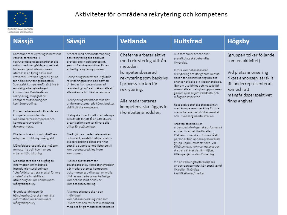 Aktiviteter för områdena rekrytering och kompetens Nässjö Sävsjö