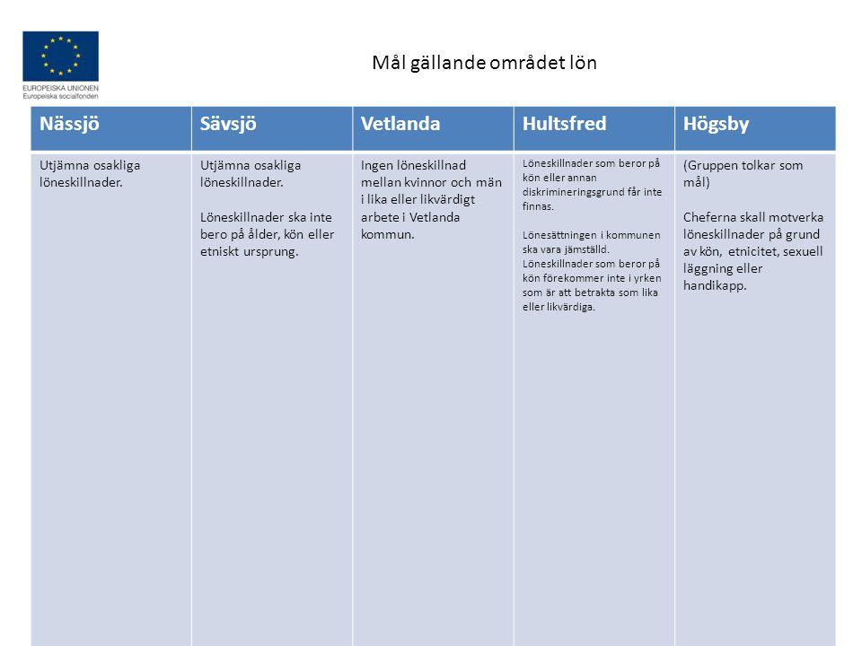 Mål gällande området lön Nässjö Sävsjö Vetlanda Hultsfred Högsby