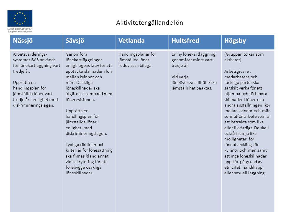 Aktiviteter gällande lön Nässjö Sävsjö Vetlanda Hultsfred Högsby