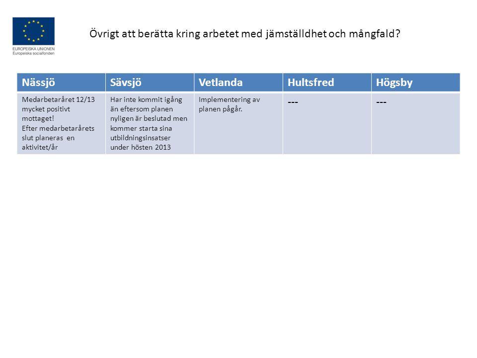 Övrigt att berätta kring arbetet med jämställdhet och mångfald Nässjö