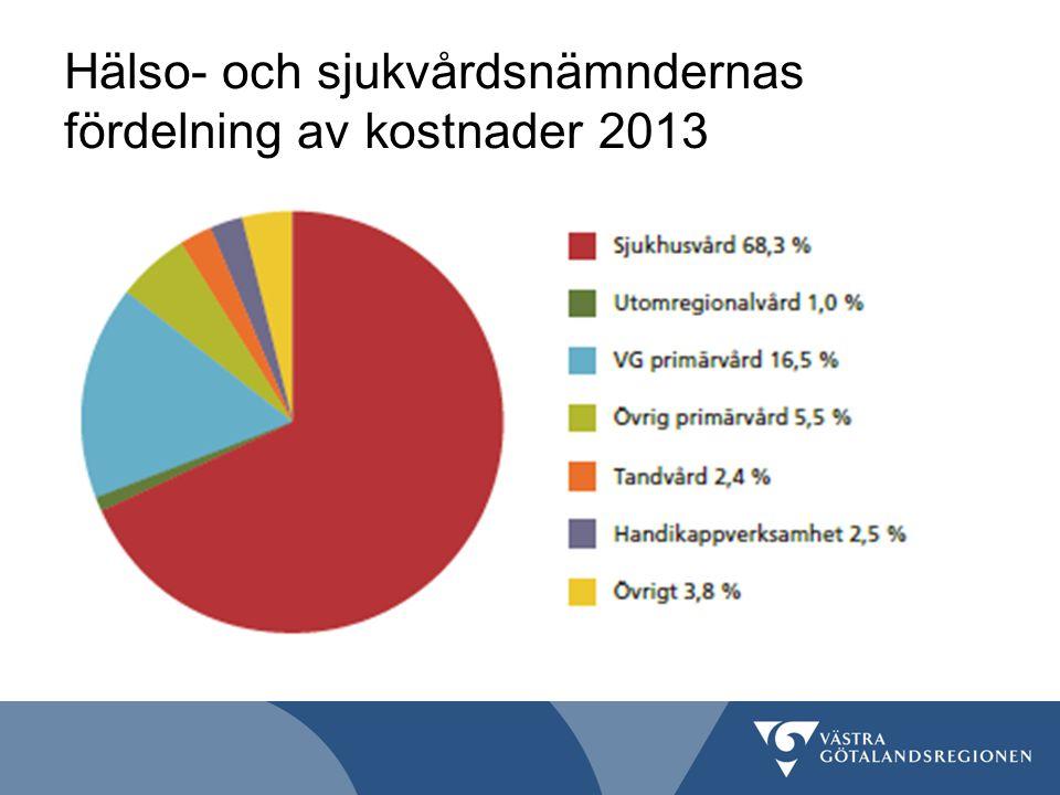 Hälso- och sjukvårdsnämndernas fördelning av kostnader 2013