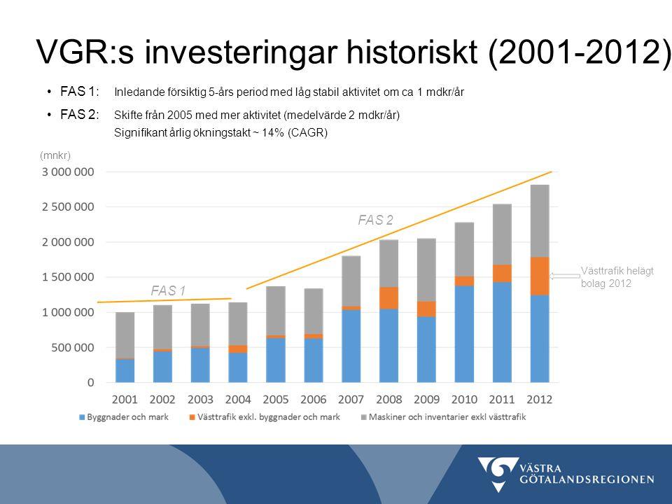 VGR:s investeringar historiskt (2001-2012)