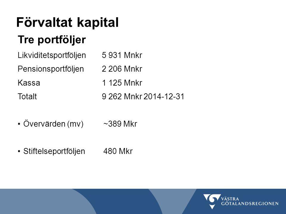 Förvaltat kapital Tre portföljer Likviditetsportföljen 5 931 Mnkr