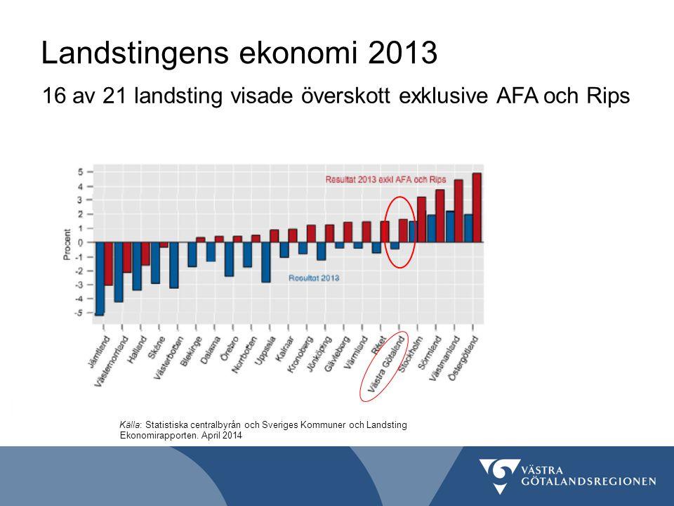 Landstingens ekonomi 2013 16 av 21 landsting visade överskott exklusive AFA och Rips. AFA 528 mnkr.