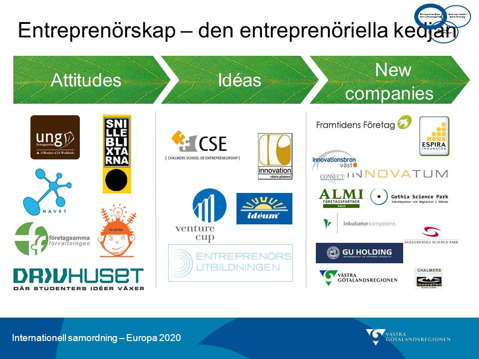 Entreprenörskap – den entreprenöriella kedjan