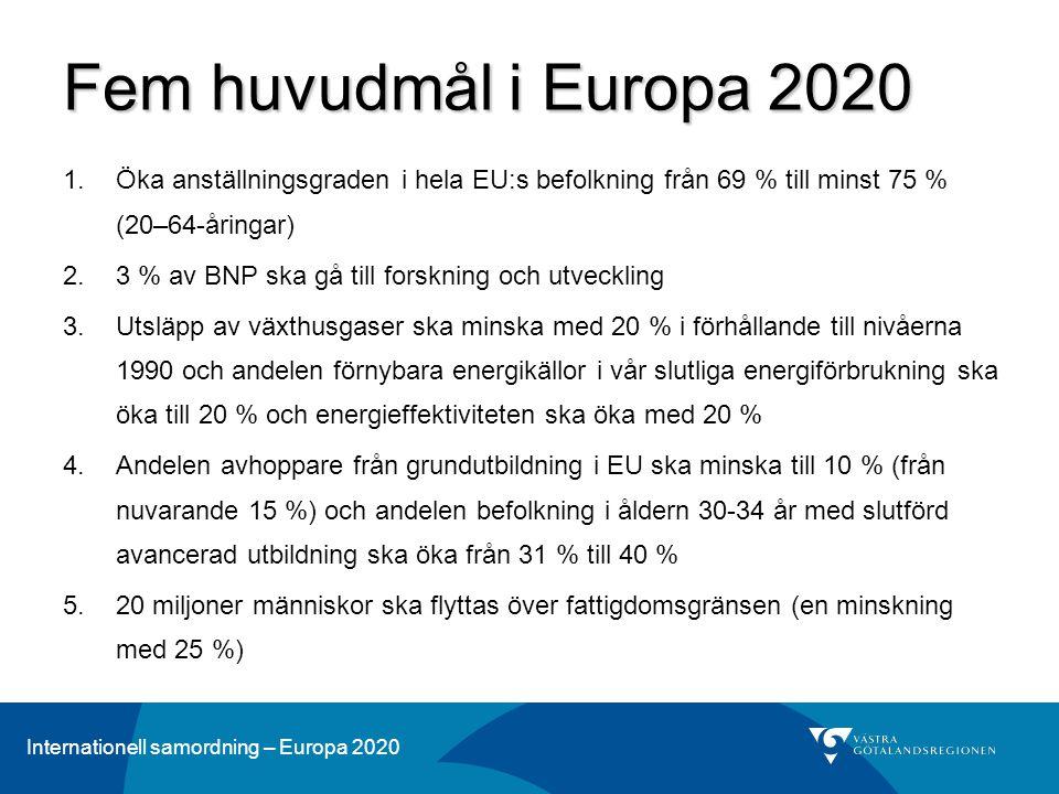Fem huvudmål i Europa 2020 Öka anställningsgraden i hela EU:s befolkning från 69 % till minst 75 % (20–64-åringar)