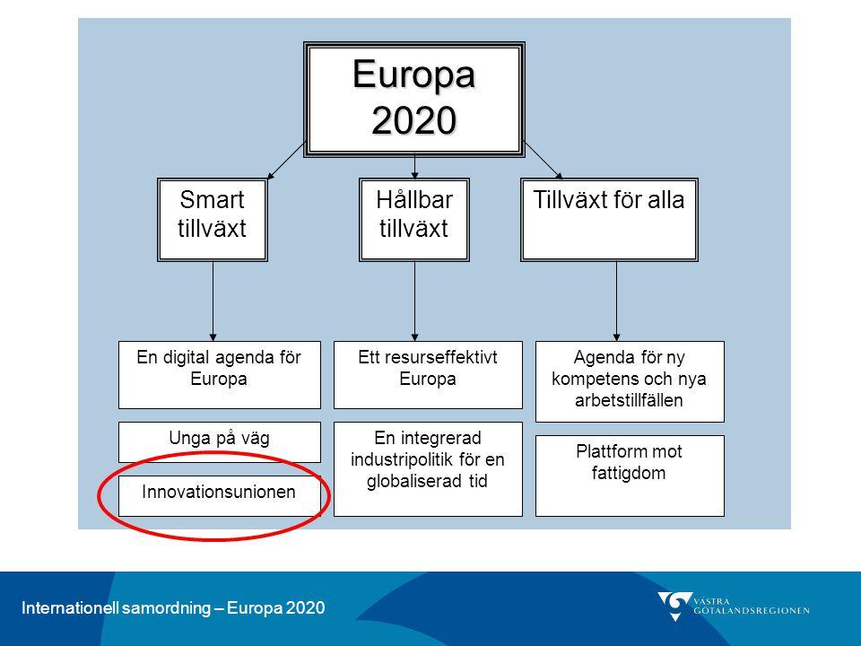 Europa 2020 Smart tillväxt Hållbar tillväxt Tillväxt för alla