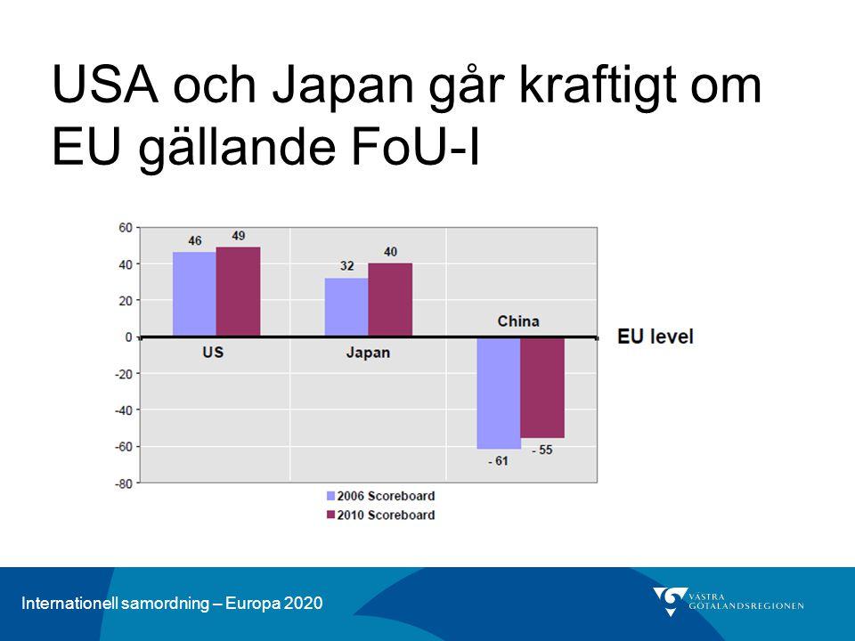 USA och Japan går kraftigt om EU gällande FoU-I