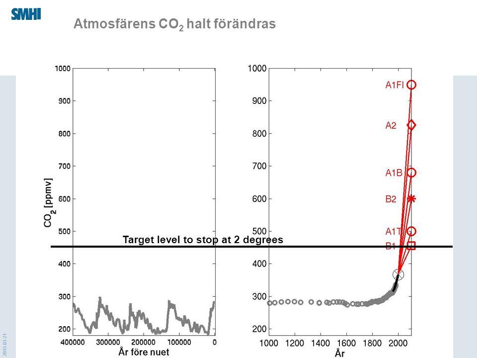 Atmosfärens CO2 halt förändras