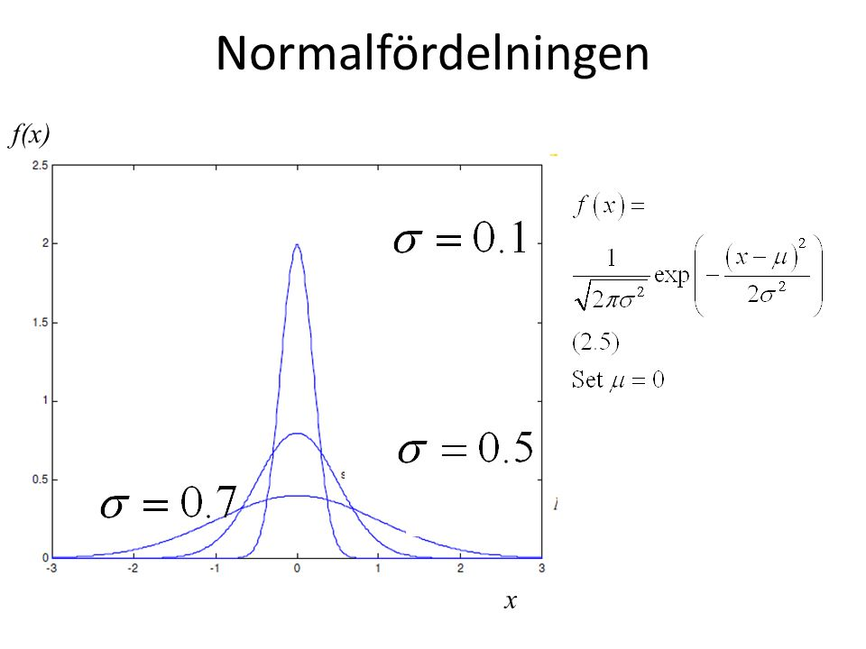 Normalfördelningen f(x) x