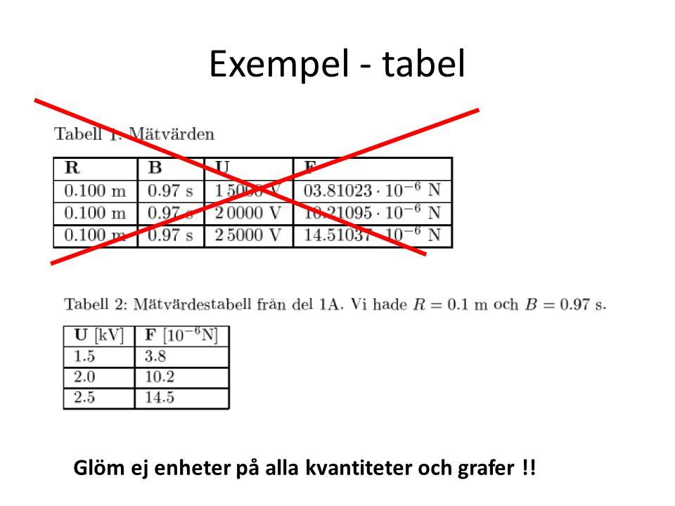 Exempel - tabel Glöm ej enheter på alla kvantiteter och grafer !!