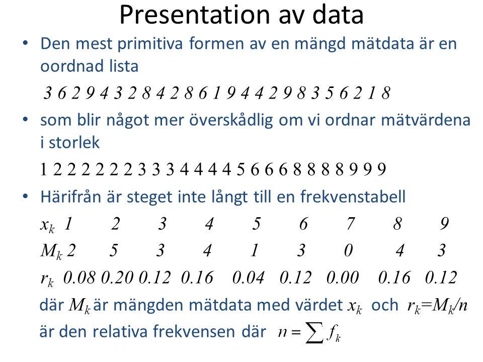 Presentation av data Den mest primitiva formen av en mängd mätdata är en oordnad lista. 3 6 2 9 4 3 2 8 4 2 8 6 1 9 4 4 2 9 8 3 5 6 2 1 8.
