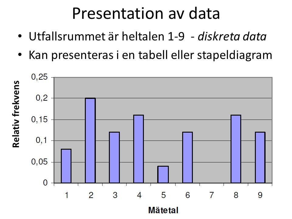 Presentation av data Utfallsrummet är heltalen 1-9 - diskreta data