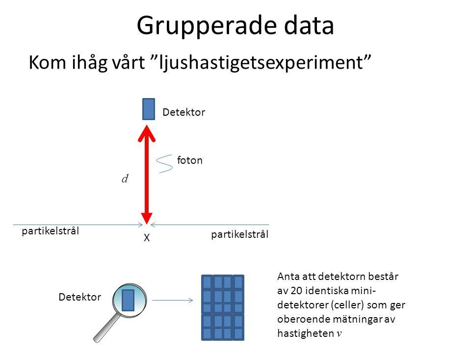 Grupperade data Kom ihåg vårt ljushastigetsexperiment Detektor foton