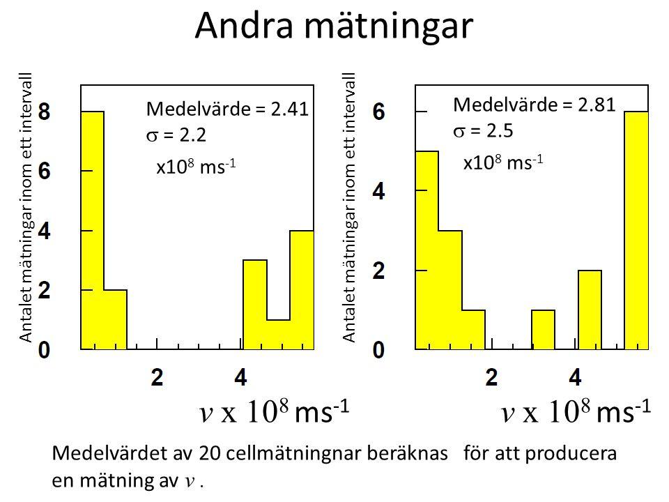 Andra mätningar v x 108 ms-1 v x 108 ms-1