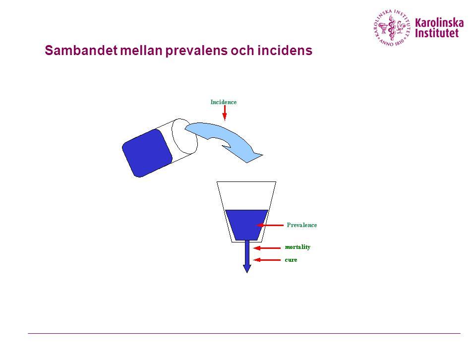 Sambandet mellan prevalens och incidens