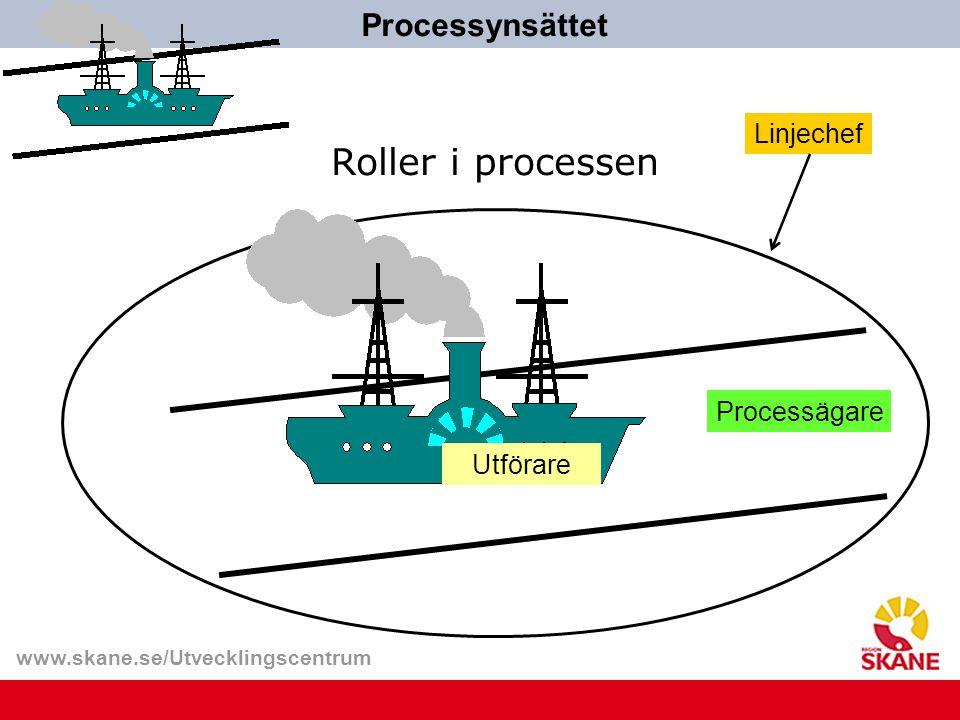 Roller i processen Processynsättet Linjechef Processägare Utförare