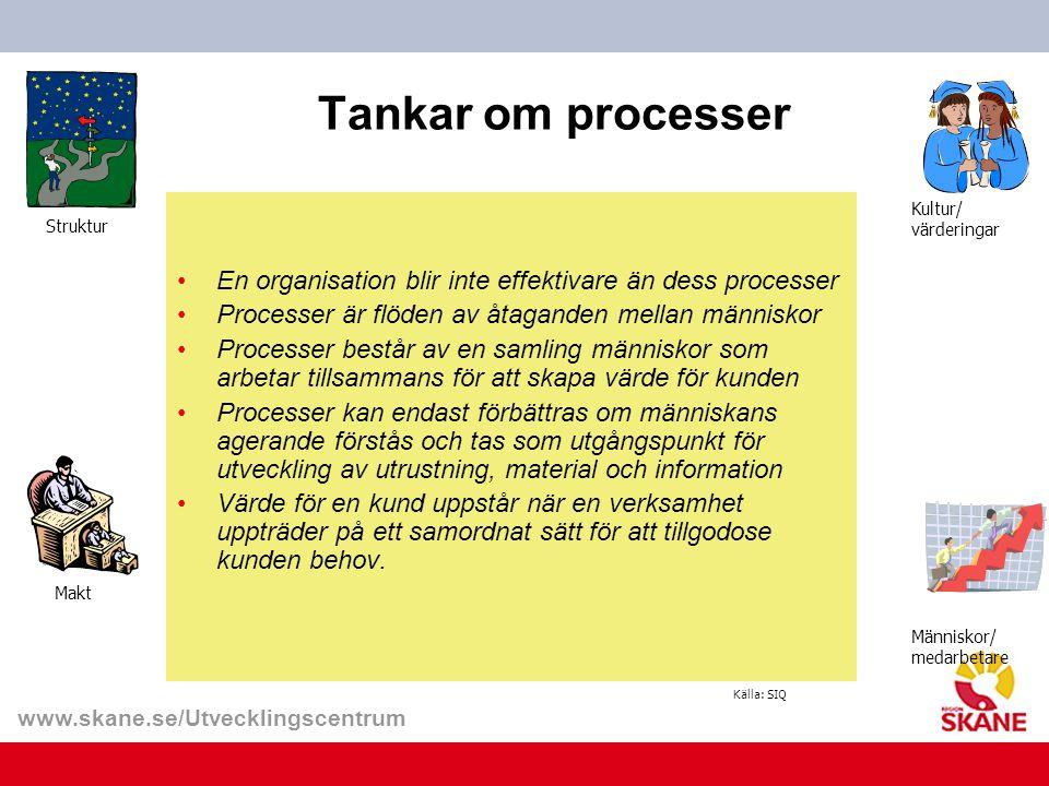 Tankar om processer En organisation blir inte effektivare än dess processer. Processer är flöden av åtaganden mellan människor.