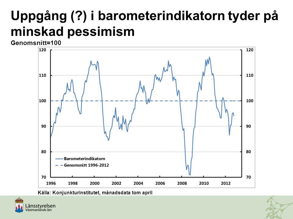 Uppgång ( ) i barometerindikatorn tyder på minskad pessimism Genomsnitt=100