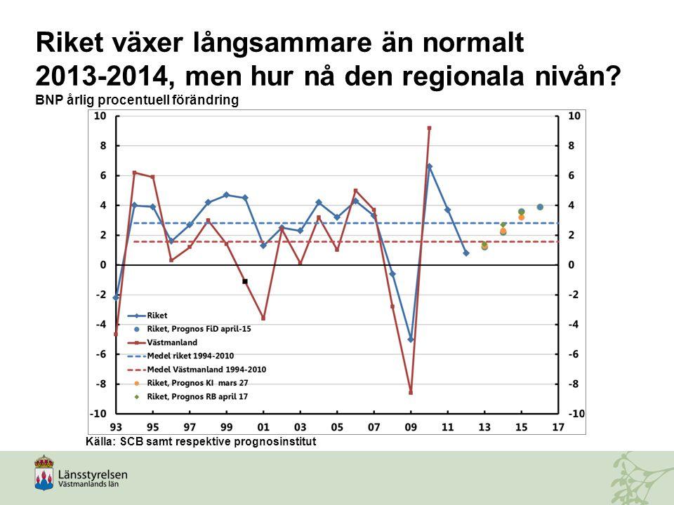 Riket växer långsammare än normalt 2013-2014, men hur nå den regionala nivån BNP årlig procentuell förändring