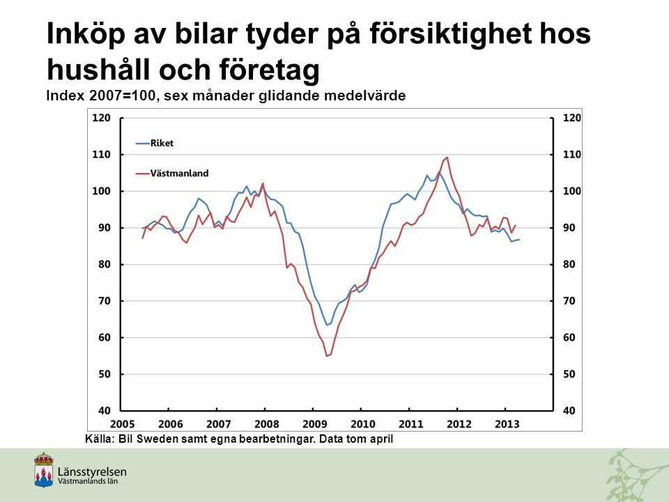 Inköp av bilar tyder på försiktighet hos hushåll och företag Index 2007=100, sex månader glidande medelvärde