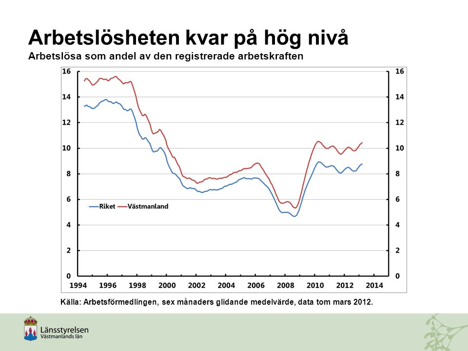 Arbetslösheten kvar på hög nivå Arbetslösa som andel av den registrerade arbetskraften
