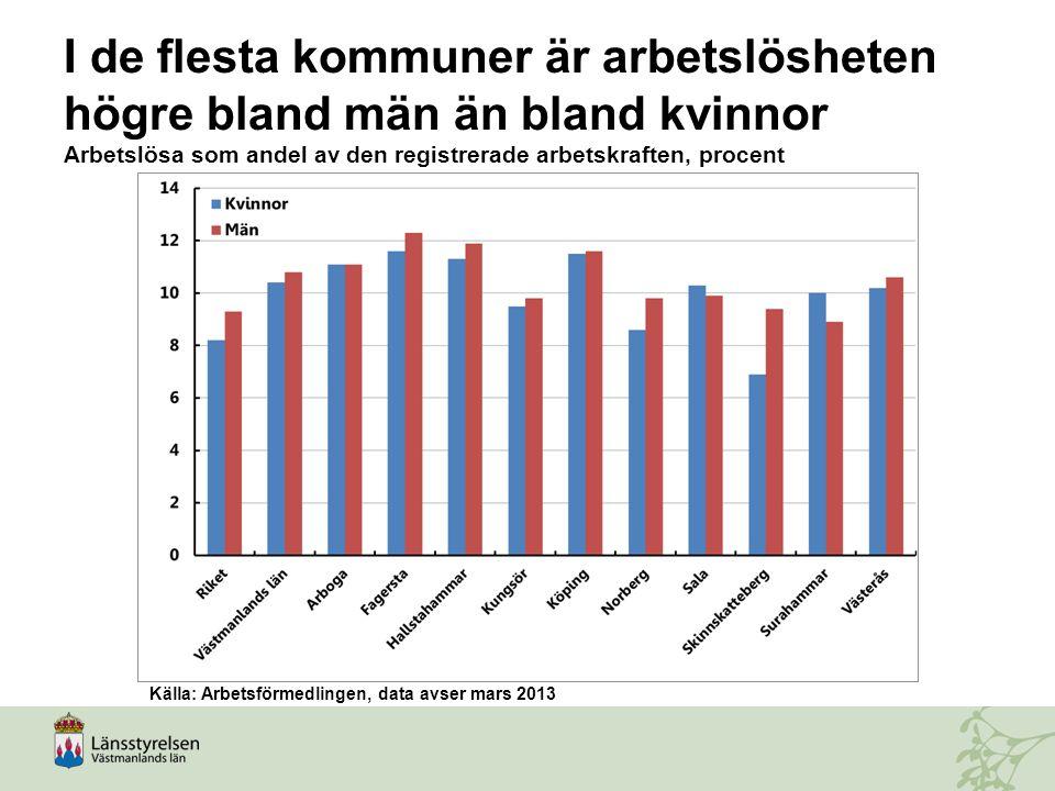 I de flesta kommuner är arbetslösheten högre bland män än bland kvinnor Arbetslösa som andel av den registrerade arbetskraften, procent