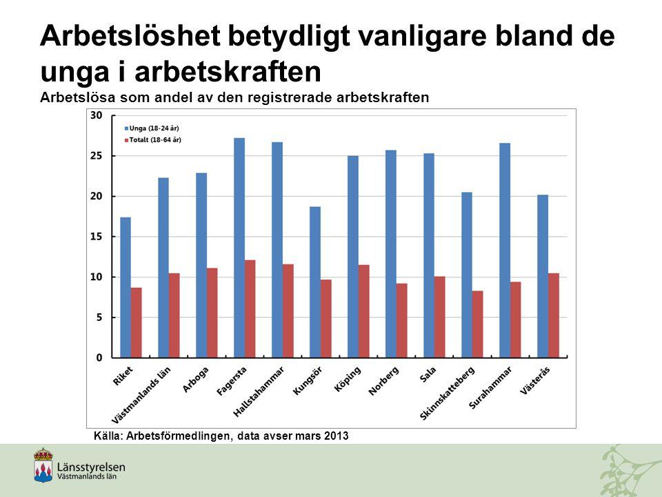 Arbetslöshet betydligt vanligare bland de unga i arbetskraften Arbetslösa som andel av den registrerade arbetskraften