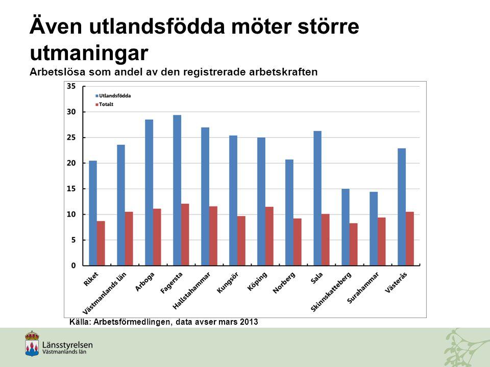 Även utlandsfödda möter större utmaningar Arbetslösa som andel av den registrerade arbetskraften