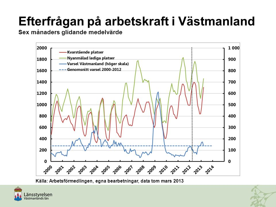 Efterfrågan på arbetskraft i Västmanland Sex månaders glidande medelvärde