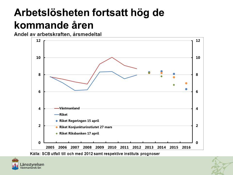 Arbetslösheten fortsatt hög de kommande åren Andel av arbetskraften, årsmedeltal