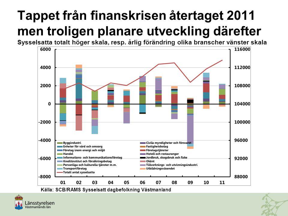 Tappet från finanskrisen återtaget 2011 men troligen planare utveckling därefter Sysselsatta totalt höger skala, resp. årlig förändring olika branscher vänster skala