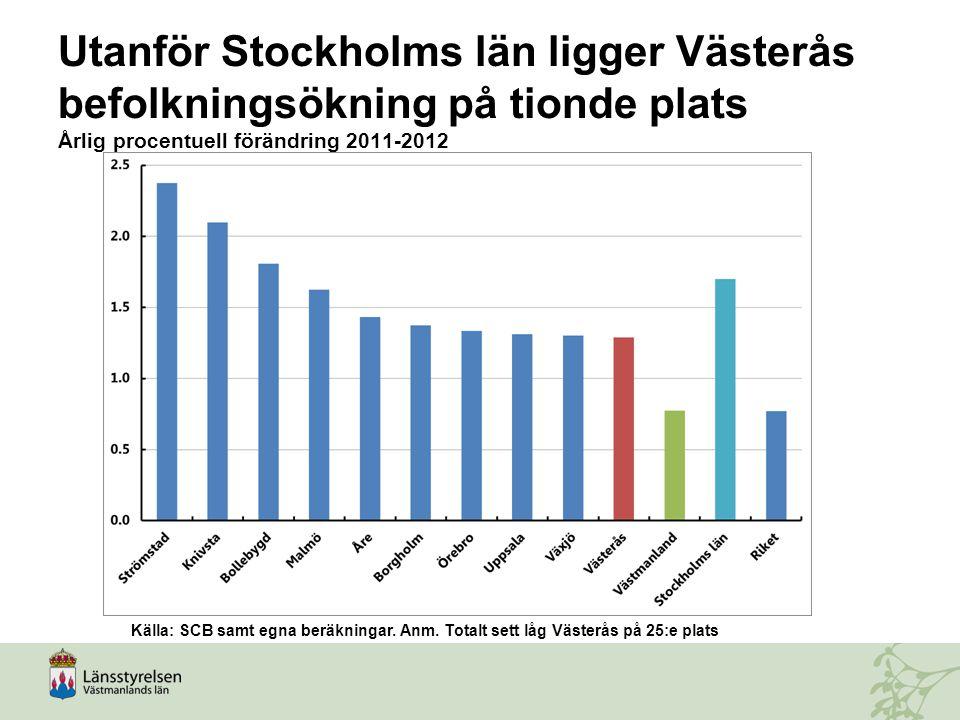 Utanför Stockholms län ligger Västerås befolkningsökning på tionde plats Årlig procentuell förändring 2011-2012