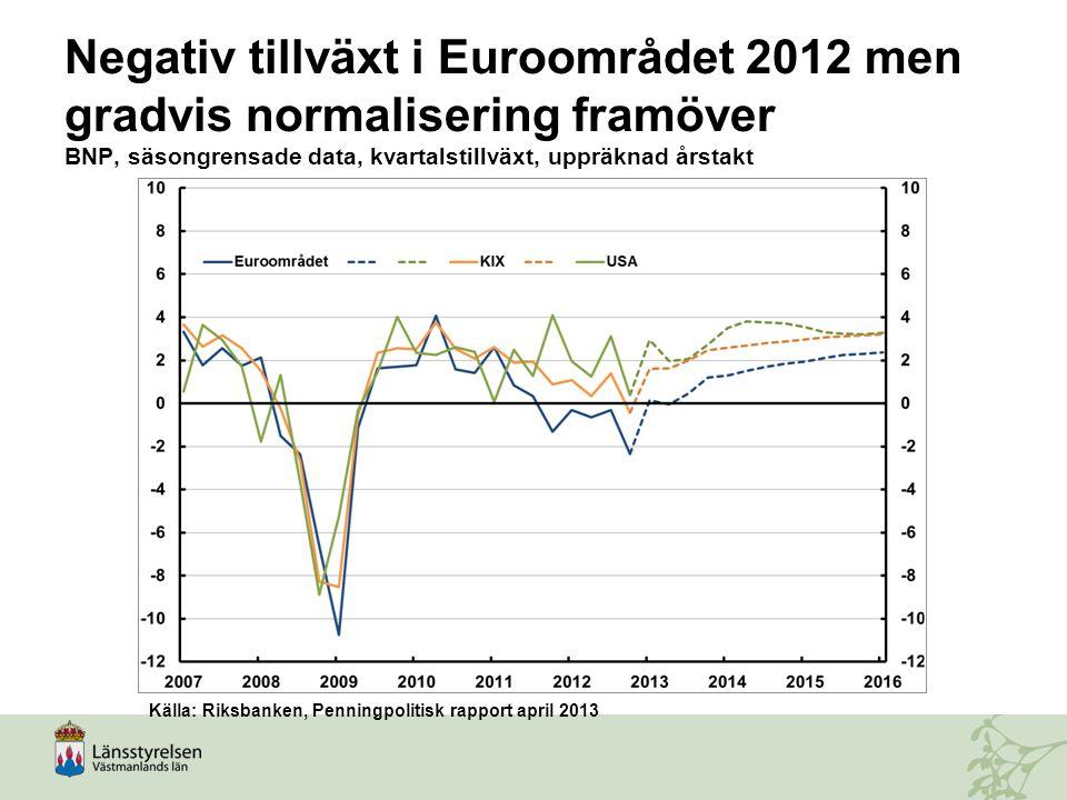 Negativ tillväxt i Euroområdet 2012 men gradvis normalisering framöver BNP, säsongrensade data, kvartalstillväxt, uppräknad årstakt