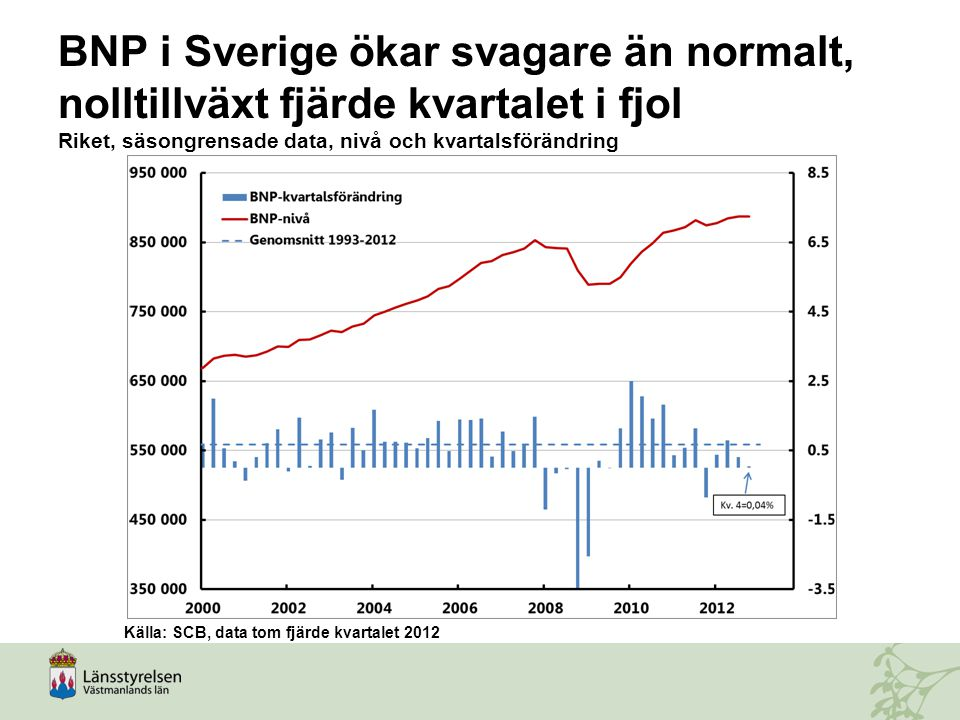 BNP i Sverige ökar svagare än normalt, nolltillväxt fjärde kvartalet i fjol Riket, säsongrensade data, nivå och kvartalsförändring
