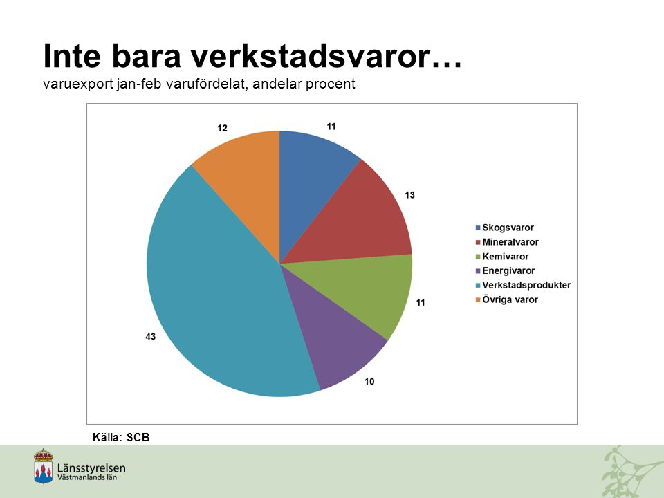 Inte bara verkstadsvaror… varuexport jan-feb varufördelat, andelar procent