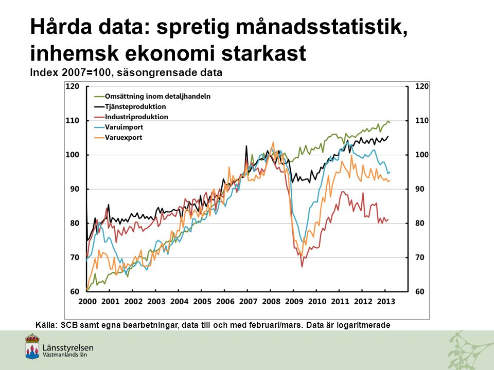 Hårda data: spretig månadsstatistik, inhemsk ekonomi starkast Index 2007=100, säsongrensade data
