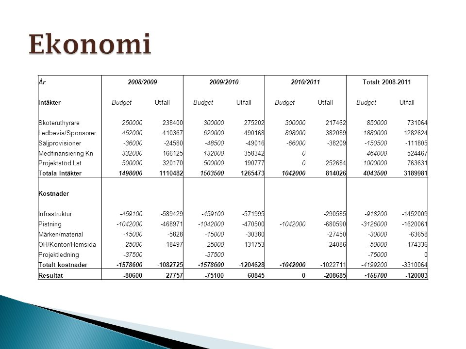 Ekonomi År 2008/2009 2009/2010 2010/2011 Totalt 2008-2011 Intäkter
