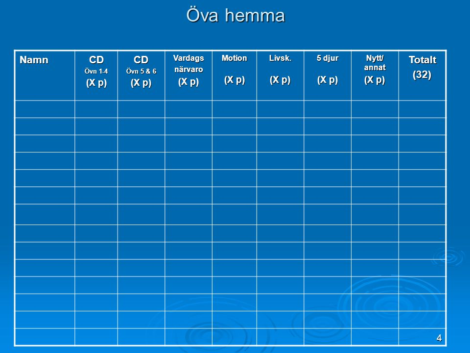 Öva hemma Namn CD Totalt (32) (X p) Vardags närvaro Motion Livsk.