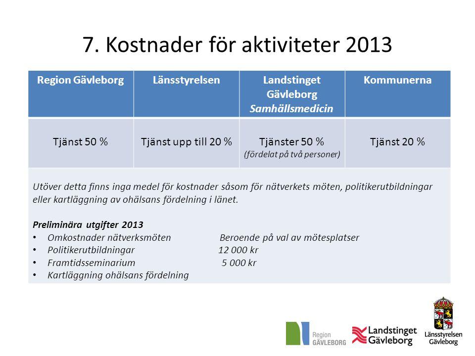 7. Kostnader för aktiviteter 2013