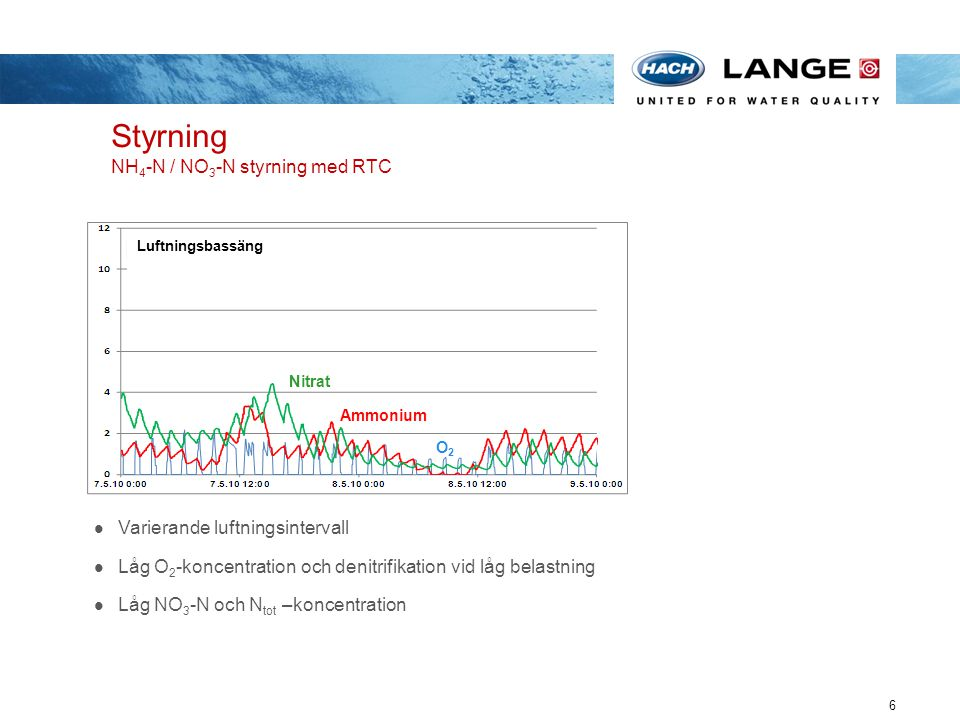 Styrning NH4-N / NO3-N styrning med RTC