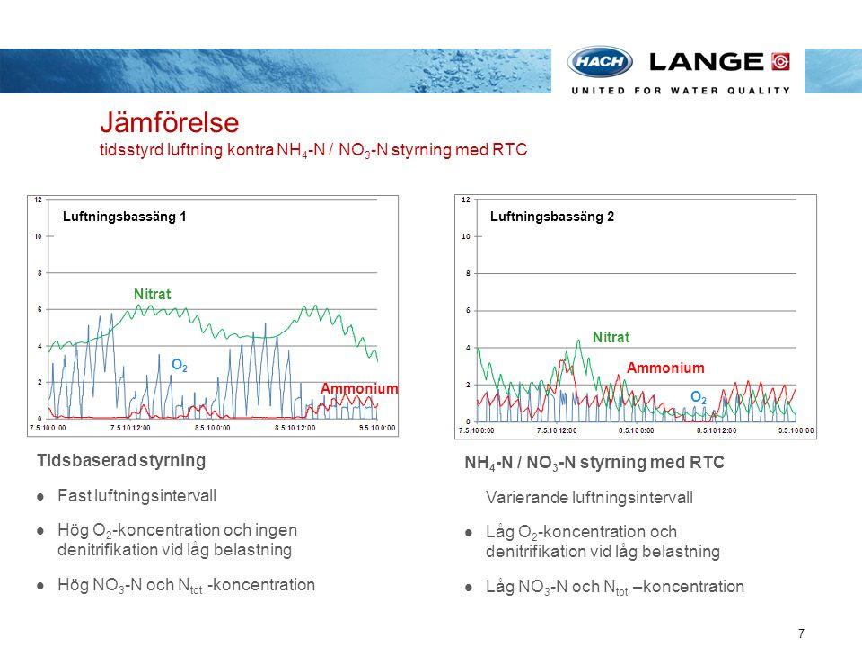 Jämförelse tidsstyrd luftning kontra NH4-N / NO3-N styrning med RTC
