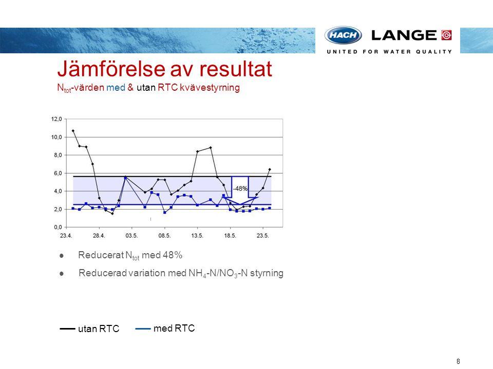 Jämförelse av resultat Ntot-värden med & utan RTC kvävestyrning