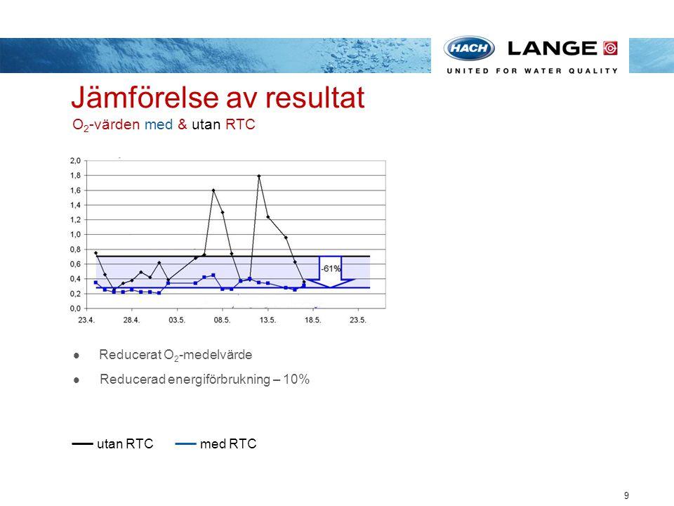 Jämförelse av resultat O2-värden med & utan RTC
