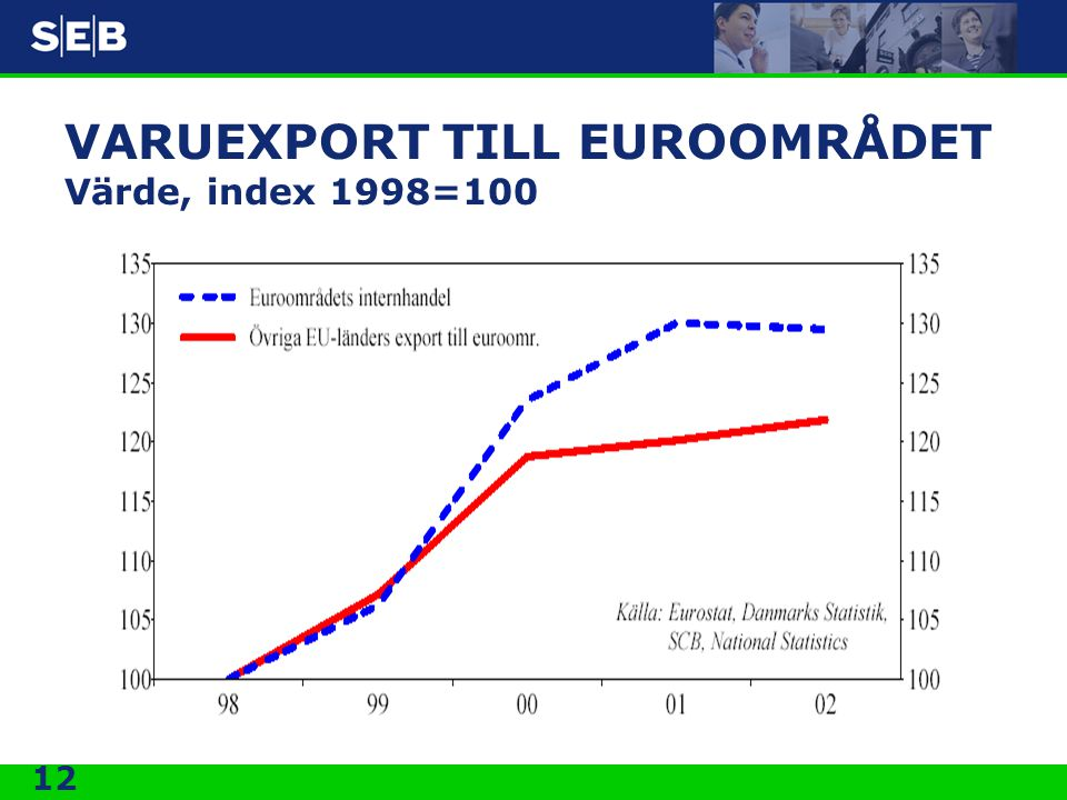 VARUEXPORT TILL EUROOMRÅDET Värde, index 1998=100