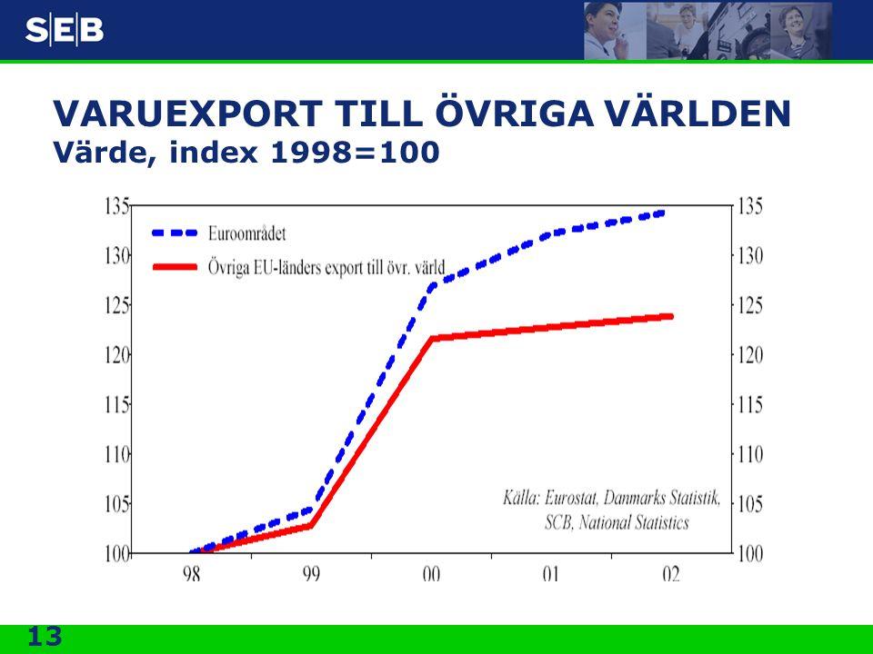 VARUEXPORT TILL ÖVRIGA VÄRLDEN Värde, index 1998=100